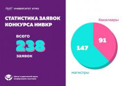 Лучшие ВКР на факультете Фотоники и оптоинформатики